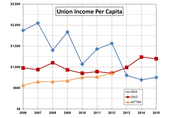 Actor Union Per Capita Income cropped