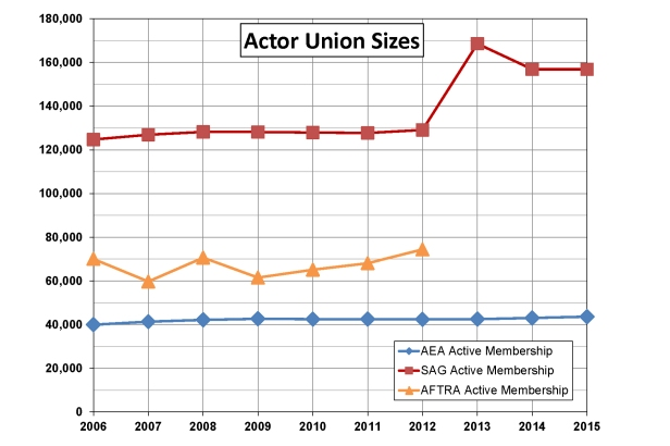 Actor Union Sizes final cropped