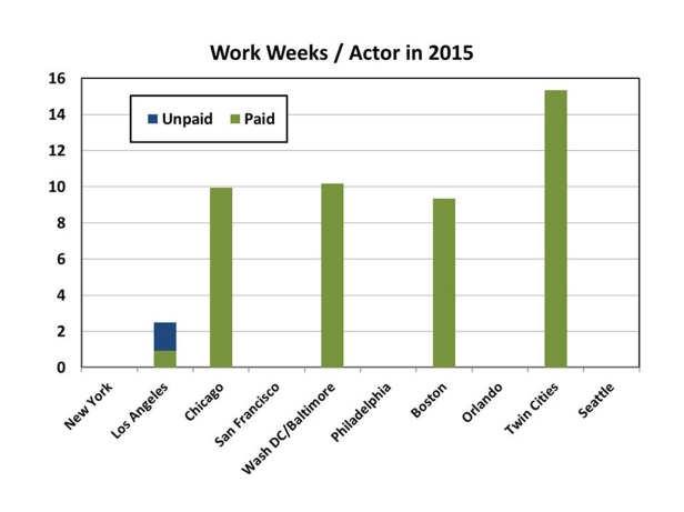 300 dpi Equity Actor Work Weeks - AEA paid-unpaid