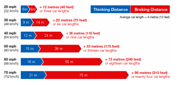 TypicalStoppingDistances