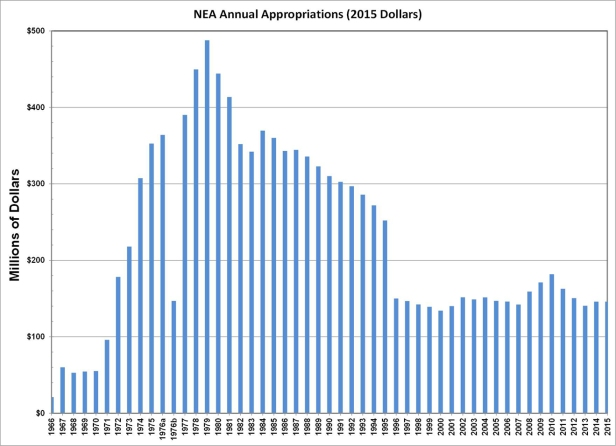 NEA Historical Appropriations 957 px high