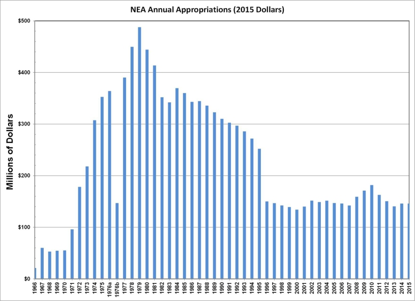 National Endowment for the Arts History Budget Graph