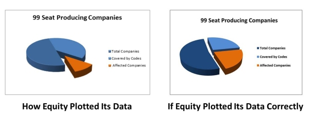 Equity Pie Charts plotted wrong and corrected hires