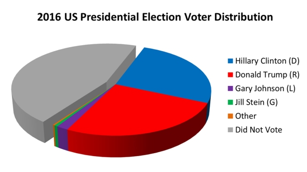 2016 US Prez Voter Distribution Pie Chart